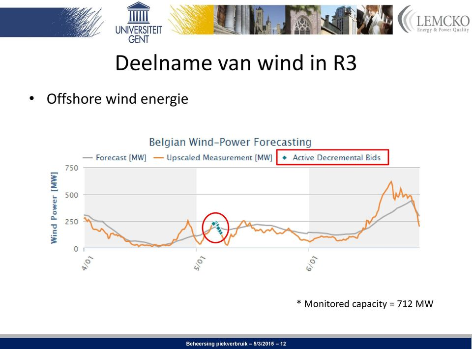 Monitored capacity = 712 MW