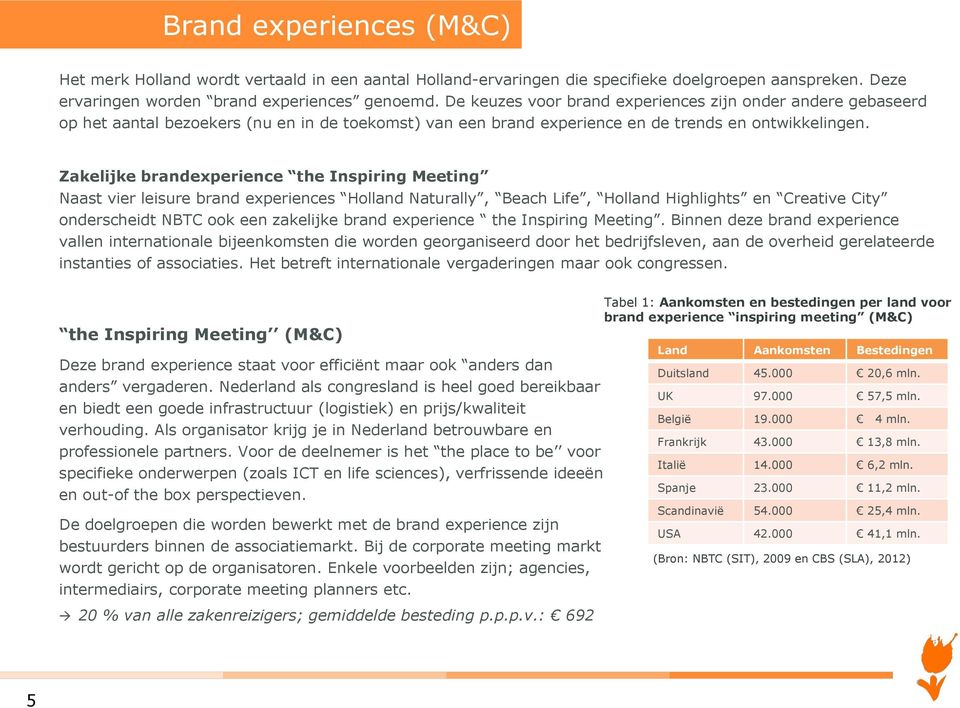 Zakelijke brandexperience the Inspiring Meeting Naast vier leisure brand experiences Holland Naturally, Beach Life, Holland Highlights en Creative City onderscheidt NBTC ook een zakelijke brand