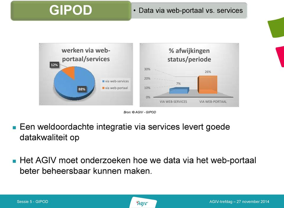 web-services via web-portaal 20% 10% 7% 0% VIA WEB-SERVICES VIA WEB-PORTAAL Bron: AGIV -