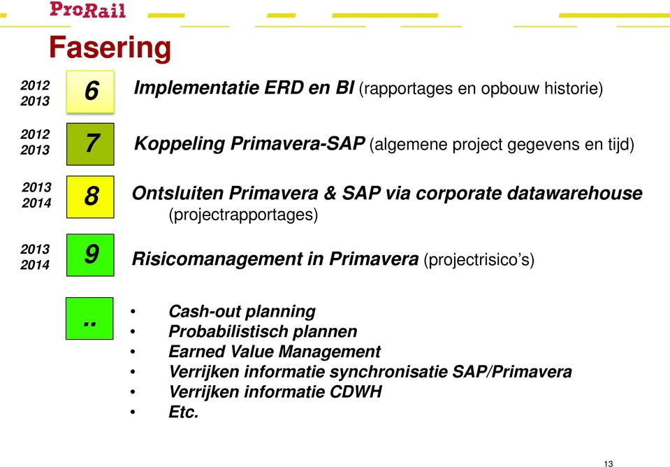 datawarehouse (projectrapportages) Risicomanagement in Primavera (projectrisico s).