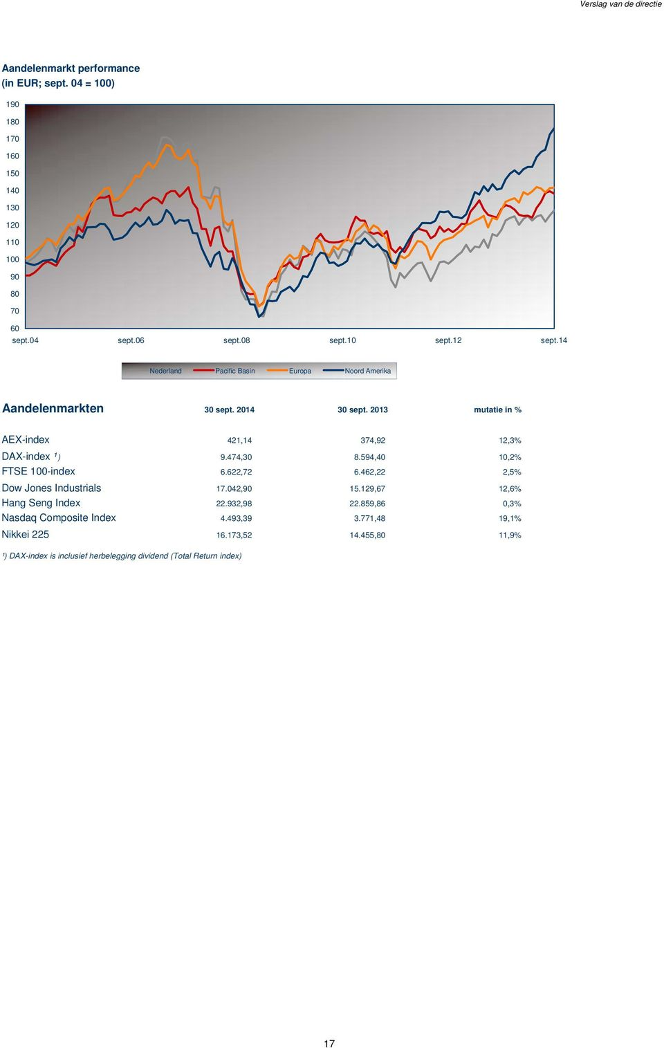2013 mutatie in % AEX-index 421,14 374,92 12,3% DAX-index ¹ ) 9.474,30 8.594,40 10,2% FTSE 100-index 6.622,72 6.462,22 2,5% Dow Jones Industrials 17.