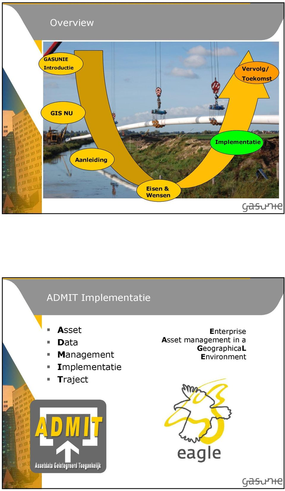 Implementatie Asset Data Management Implementatie