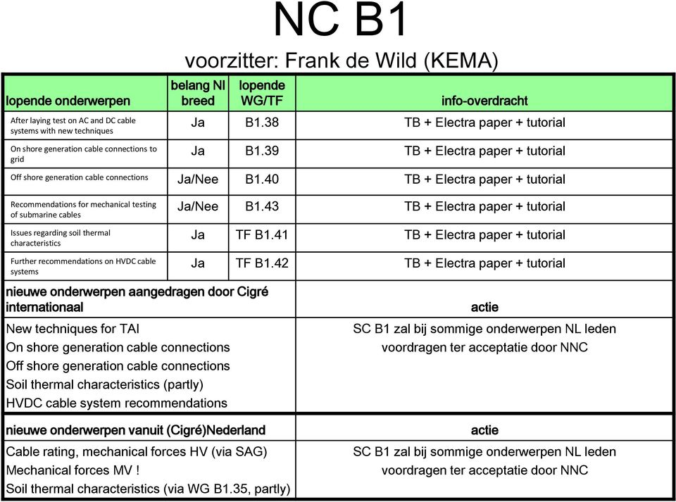 40 TB + Electra paper + tutorial Recommendations for mechanical testing of submarine cables Issues regarding soil thermal characteristics Further recommendations on HVDC cable systems nieuwe