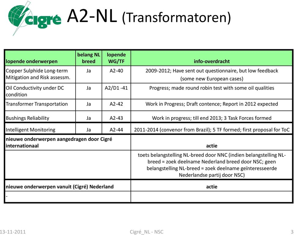 Transformer Transportation Ja A2-42 Work in Progress; Draft contence; Report in 2012 expected Bushings Reliability Ja A2-43 Work in progress; till end 2013; 3 Task Forces formed Intelligent