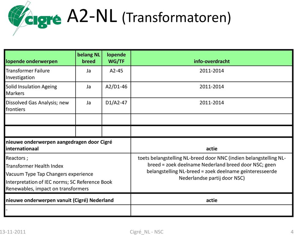 Changers experience Interpretation of IEC norms; SC Reference Book Renewables, impact on transformers nieuwe onderwerpen vanuit (Cigré) Nederland - actie toets belangstelling NL-breed door