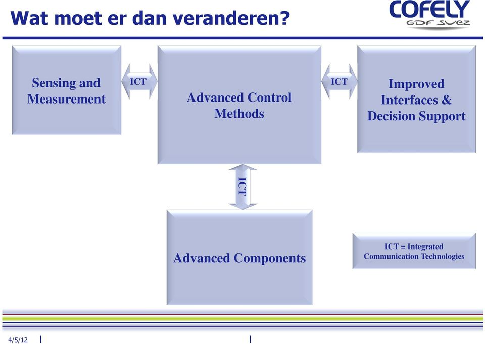 Methods ICT Improved Interfaces & Decision