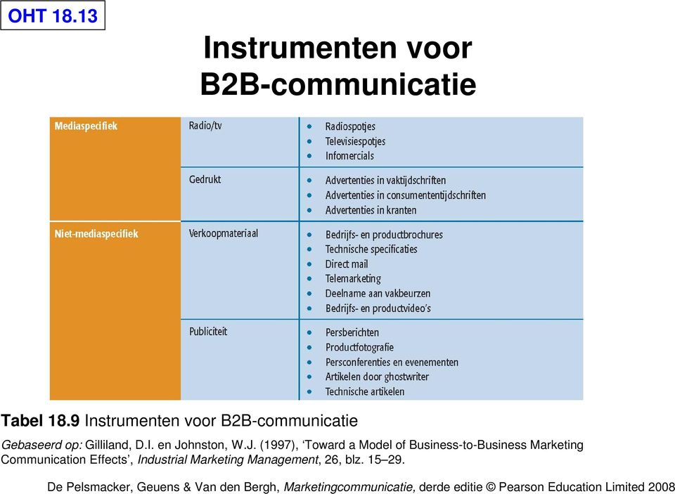 J. (1997), Toward a Model of Business-to-Business Marketing