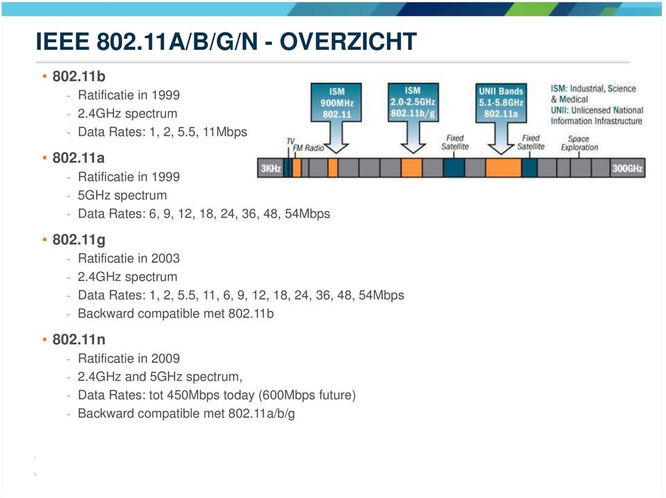 4GHz spectrum - Data Rates: 1, 2, 5.5, 11, 6, 9, 12, 18, 24, 36, 48, 54Mbps - Backward compatible met 802.11b 802.