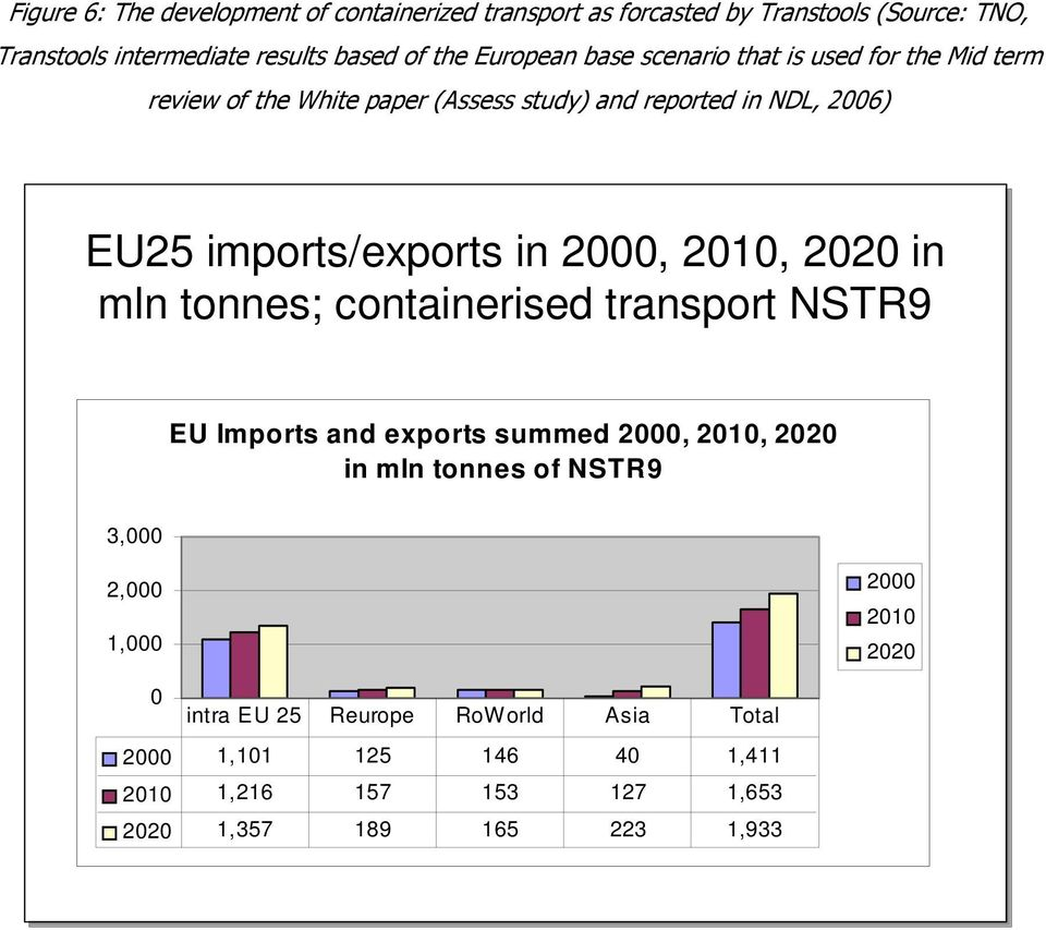 in 2000, 2010, 2020 in mln tonnes; containerised transport NSTR9 EU Imports and exports summed 2000, 2010, 2020 in mln tonnes of NSTR9 3,000