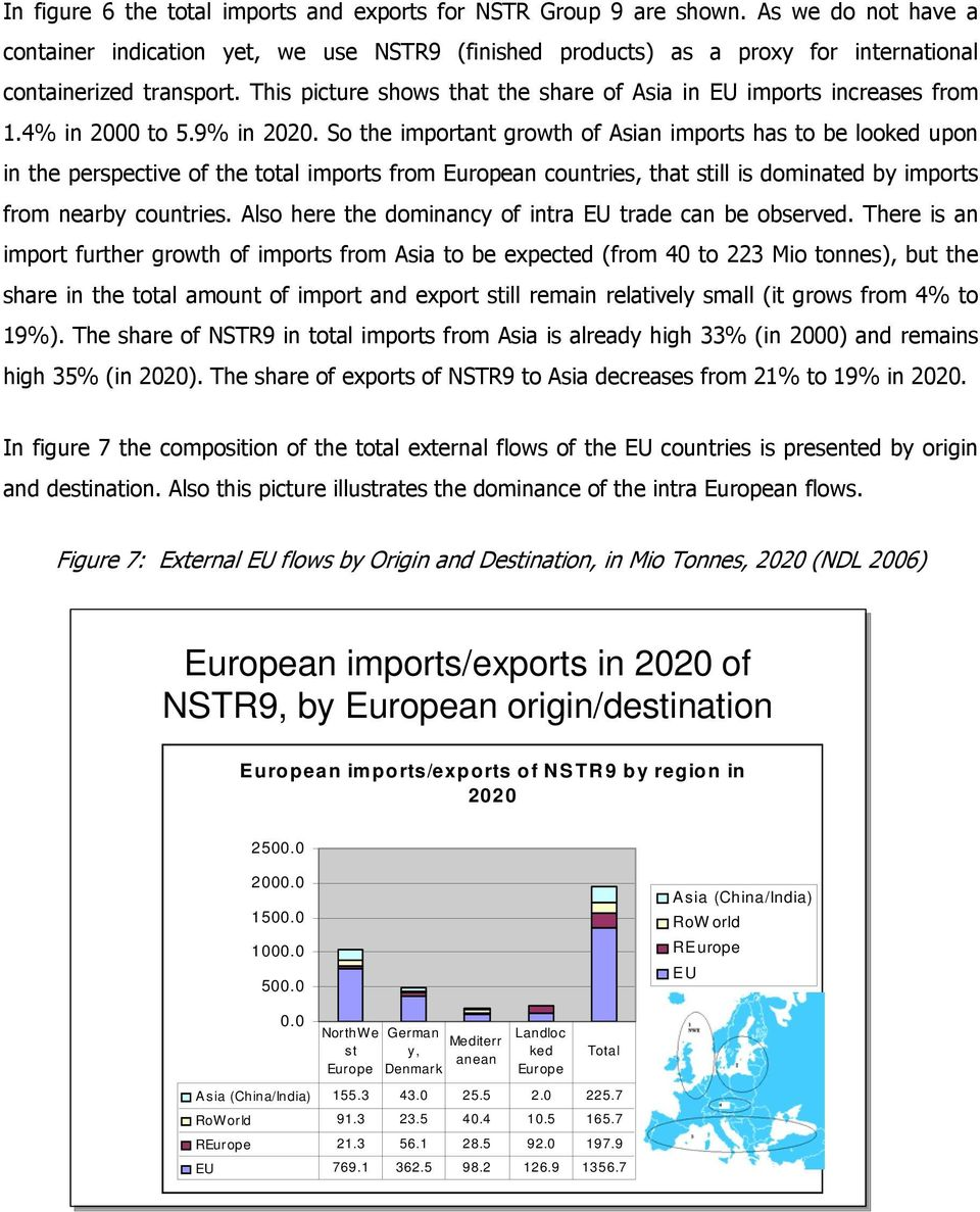 This picture shows that the share of Asia in EU imports increases from 1.4% in 2000 to 5.9% in 2020.