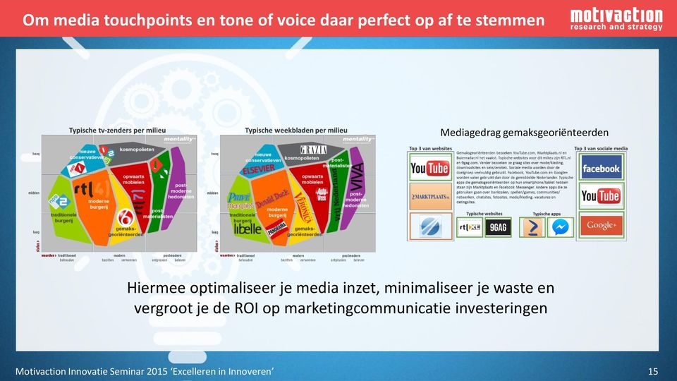 minimaliseer je waste en vergroot je de ROI op marketingcommunicatie