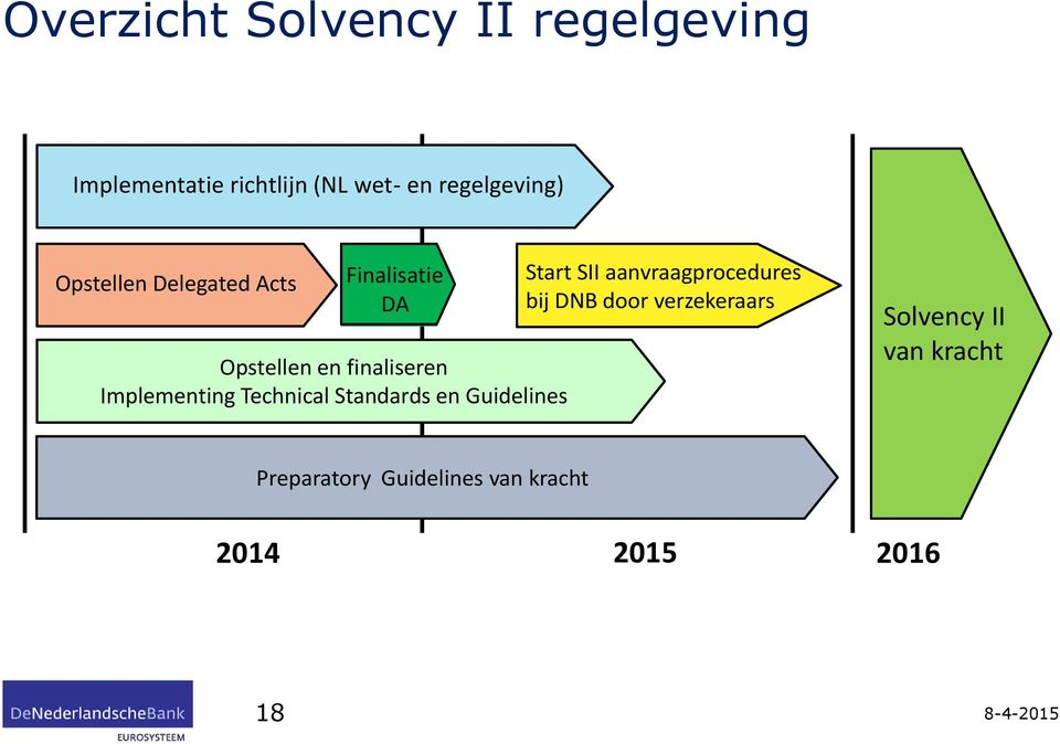 Implementing Technical Standards en Guidelines Start SII aanvraagprocedures bij