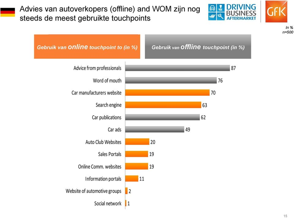 online touchpoint to (in %) Gebruik van offline touchpoint (in %) In % n=500 Advice from professionals 87 Word of mouth 76 Car manufacturers website 70 Search