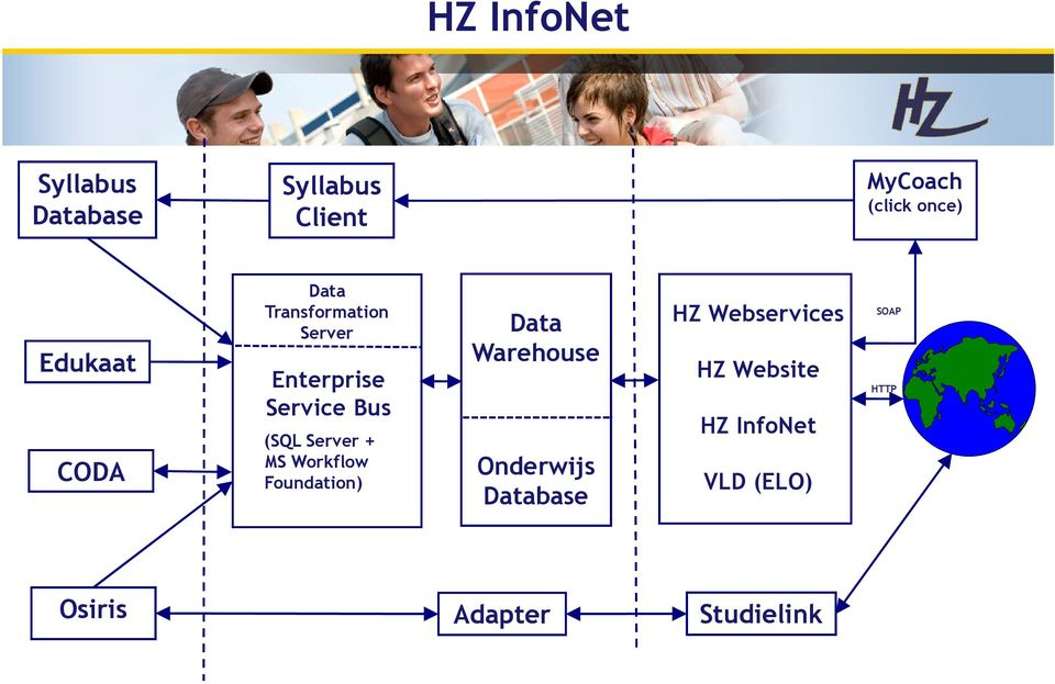 Server + MS Workflow Foundation) Data Warehouse Onderwijs Database HZ