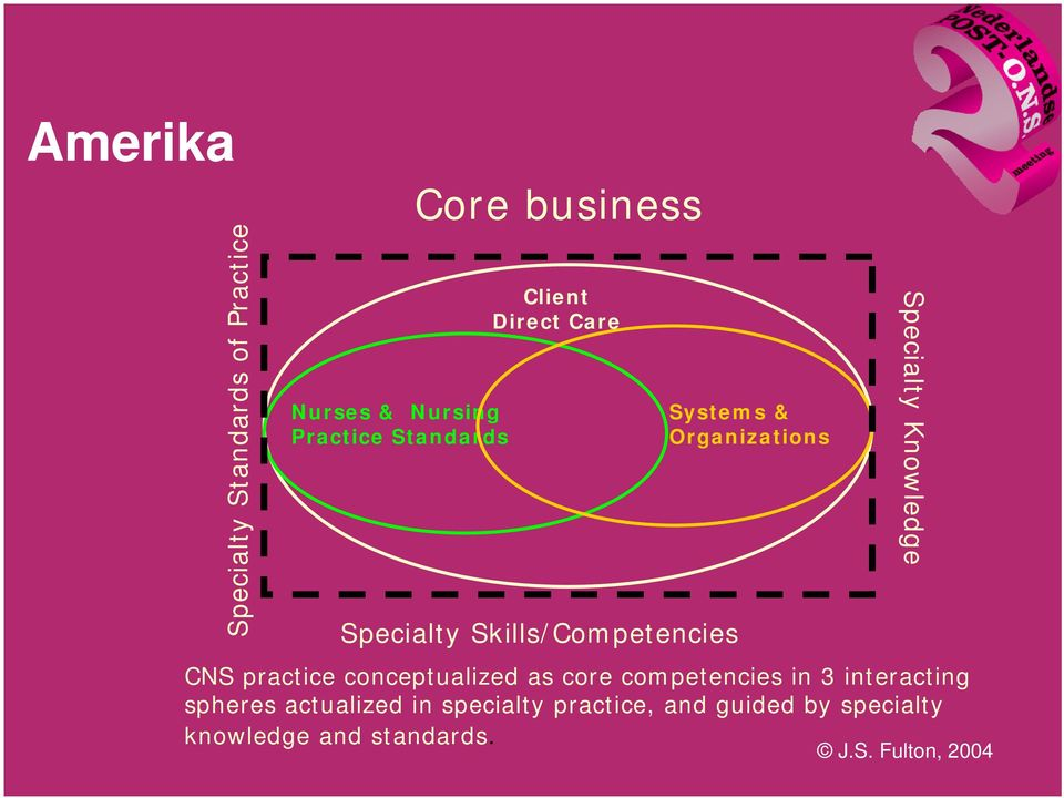 conceptualized as core competencies in 3 interacting spheres actualized in specialty