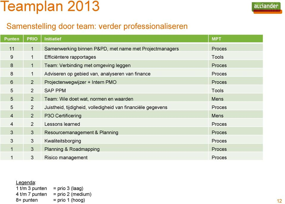 doet wat, normen en waarden Mens 5 2 Juistheid, tijdigheid, volledigheid van financiële gegevens Proces 4 2 P3O Certificering Mens 4 2 Lessons learned Proces 3 3 Resourcemanagement & Planning