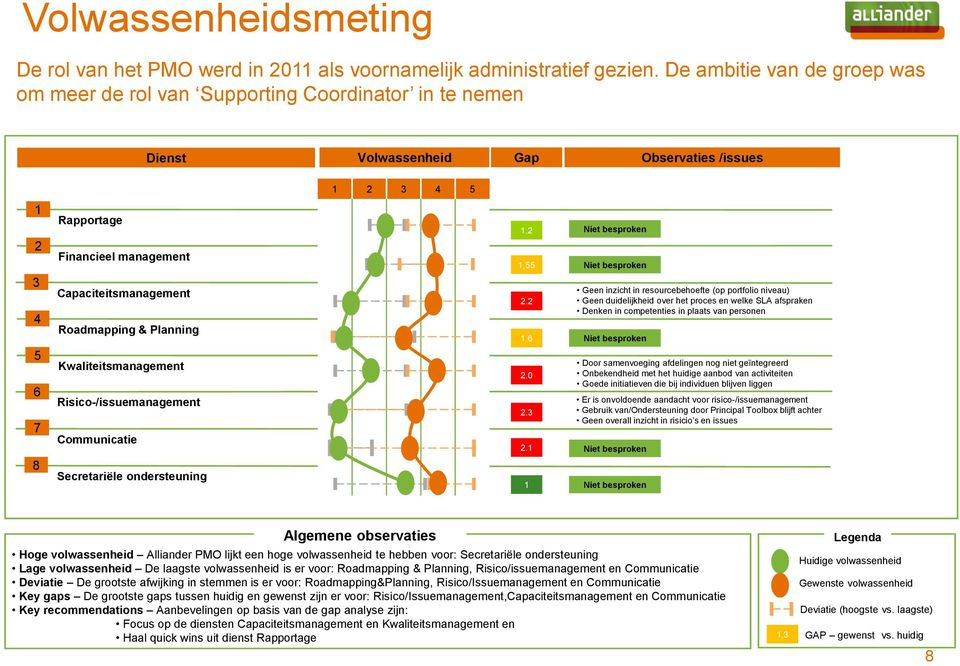 Capaciteitsmanagement Roadmapping & Planning Kwaliteitsmanagement Risico-/issuemanagement Communicatie Secretariële ondersteuning 1.2 1,55 2.2 1.6 2.0 2.3 2.