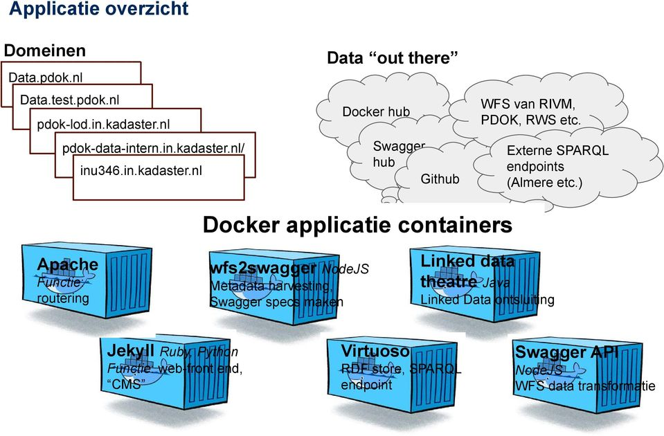 ) Docker applicatie containers Apache Functie: routering wfs2swagger NodeJS Metadata harvesting, Swagger specs maken Linked data
