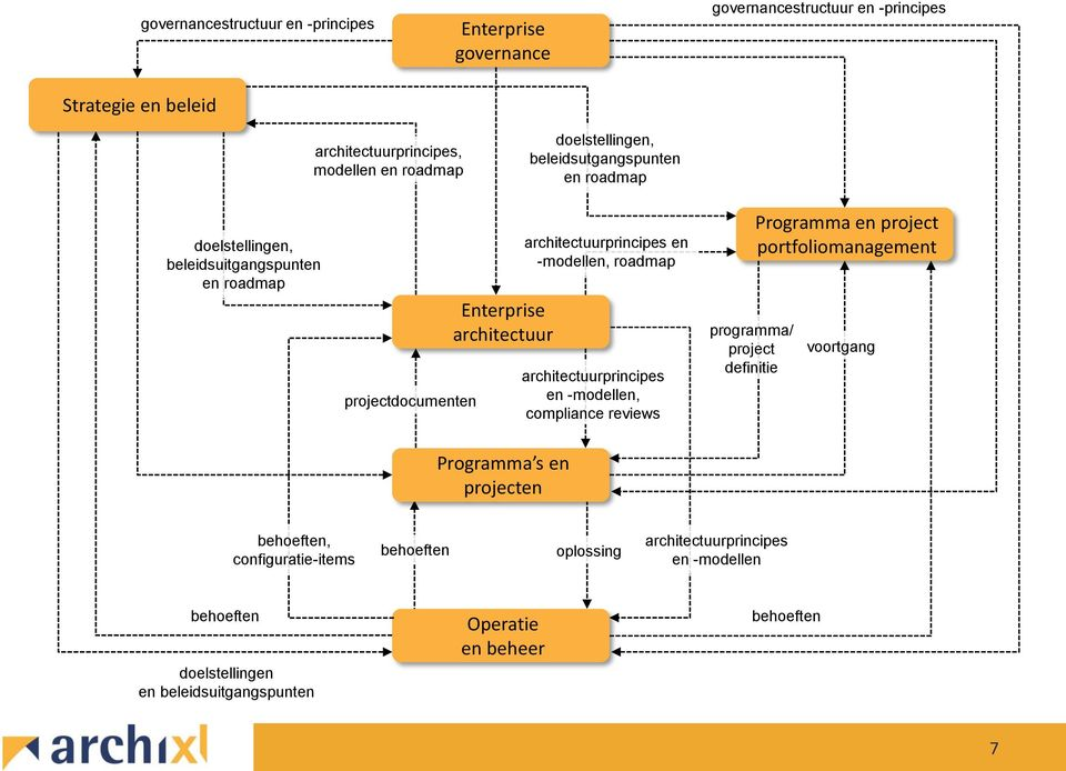 en -modellen, roadmap architectuurprincipes en -modellen, compliance reviews programma/ project definitie Programma en project portfolio voortgang Programma s en