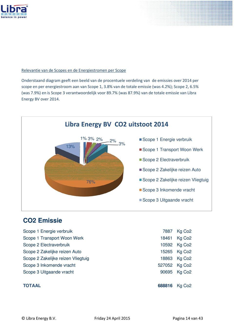 Libra Energy BV CO2 uitstoot 2014 13% 1% 3% 2% 2% 3% 76% Scope 1 Energie verbruik Scope 1 Transport Woon Werk Scope 2 Electraverbruik Scope 2 Zakelijke reizen Auto Scope 2 Zakelijke reizen Vliegtuig