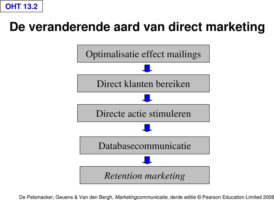 marketing Optimalisatie effect mailings