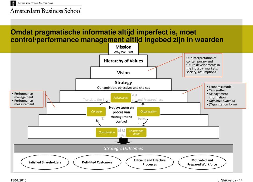 Prévoyance Translate the Strategy into Alignment and Preparedness Contrôle Balanced Scorecard Het systeem en Measure procesand van Focus Organisation management control What We Need to Do Targets and