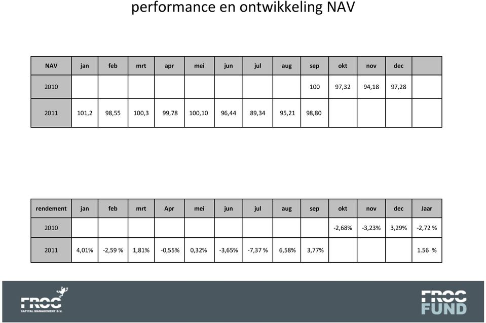 98,80 rendement jan feb mrt Apr mei jun jul aug sep okt nov dec Jaar 2010-2,68%