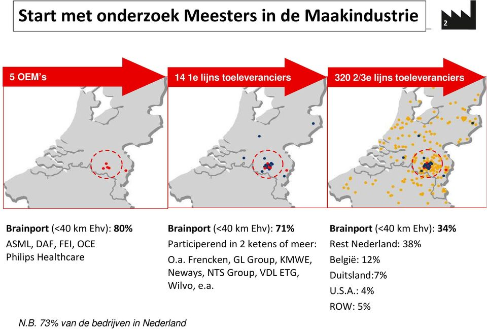 Participerend in 2 ketens of meer: O.a. Frencken, GL Group, KMWE, Neways, NTS Group, VDL ETG, Wilvo, e.a. Brainport (<40 km Ehv): 34% Rest Nederland: 38% België: 12% Duitsland:7% U.