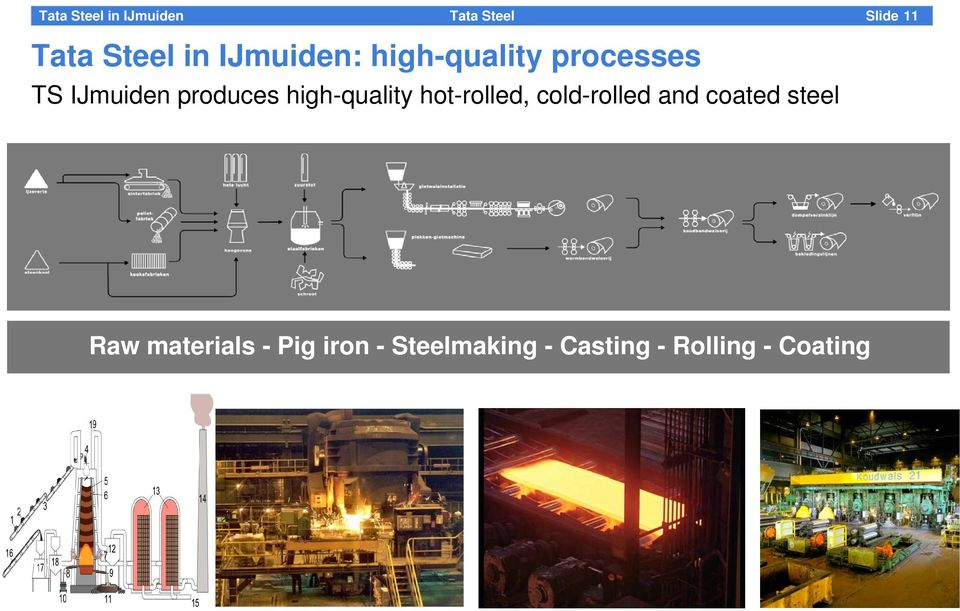 hot-rolled, cold-rolled and coated steel Raw