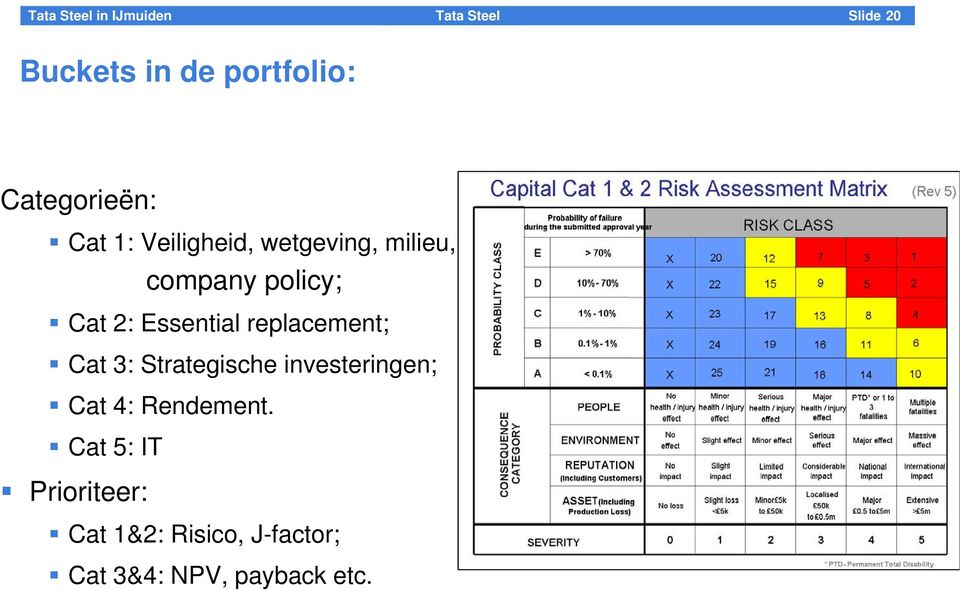 replacement; Cat 3: Strategische investeringen; Cat 4: Rendement.