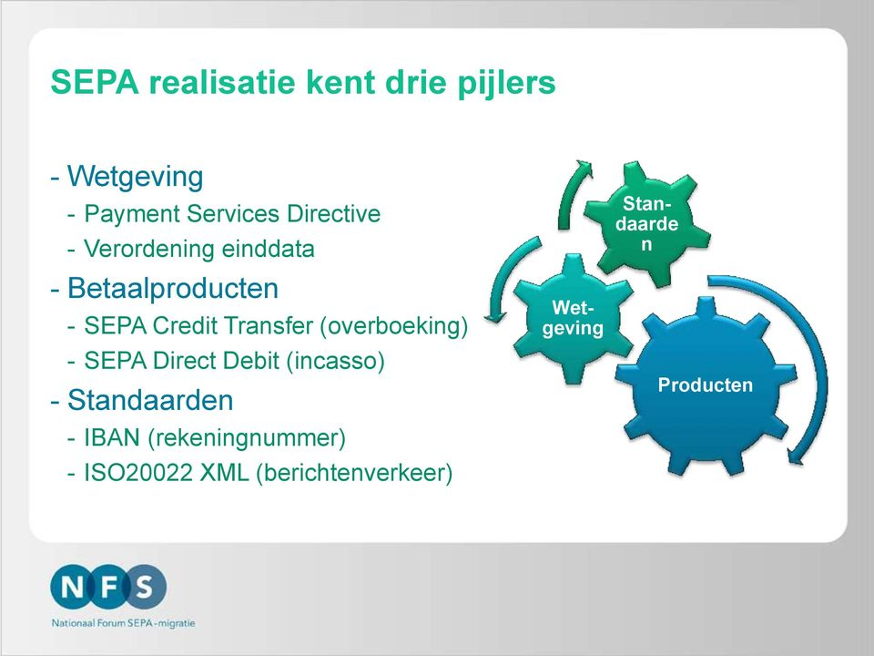 Transfer (overboeking) - SEPA Direct Debit (incasso) - Standaarden -