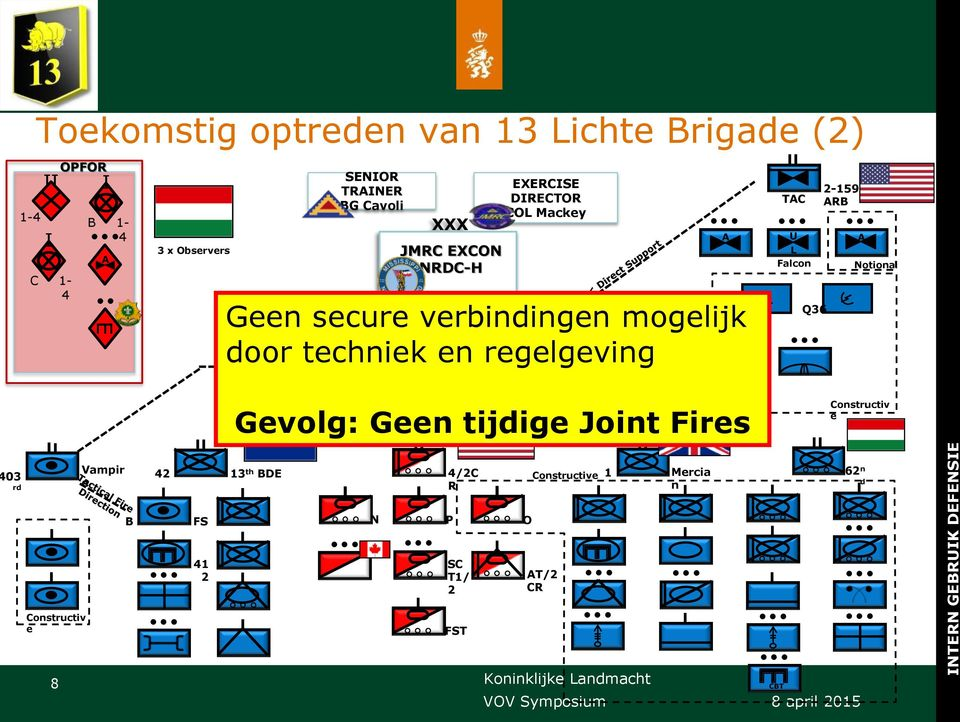 regelgeving <<< Direct Support 2CR A TAC U L Falcon Q36 2-159 ARB A Notional 9 x BDE Staff Gevolg: Geen tijdige Joint Fires