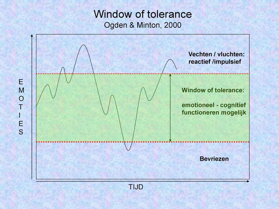 O T I E S Window of tolerance: emotioneel -