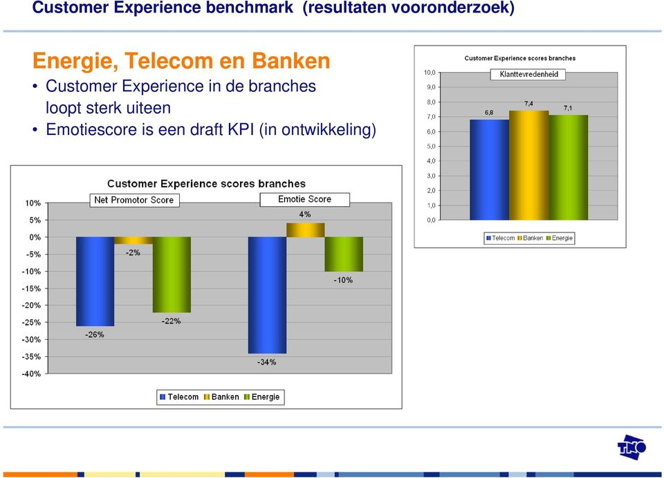 Customer Experience in de branches loopt sterk