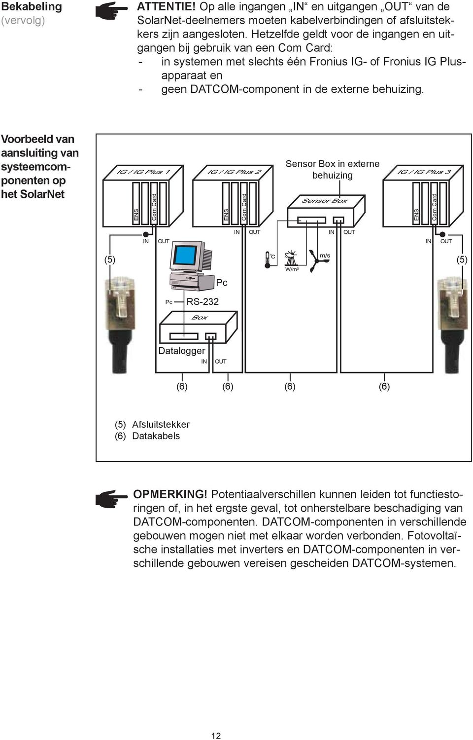Voorbeeld van aansluiting van systeemcomponenten op het SolarNet ENS Com Card ENS Com Card Sensor Box in externe behuizing ENS Com Card IN OUT IN OUT IN OUT IN OUT (5) (5) Pc Pc RS-232 Datalogger IN