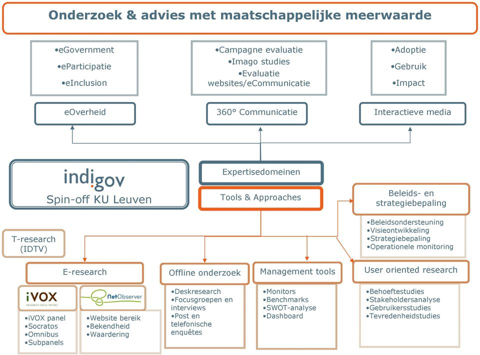 Visieontwikkeling Strategiebepaling Operationele monitoring E-research Offline onderzoek Management tools User oriented research ivox panel Socratos Omnibus Subpanels Website bereik