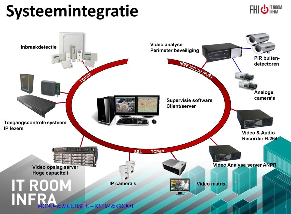 Toegangscontrole systeem IP lezers Video & Audio Recorder H.