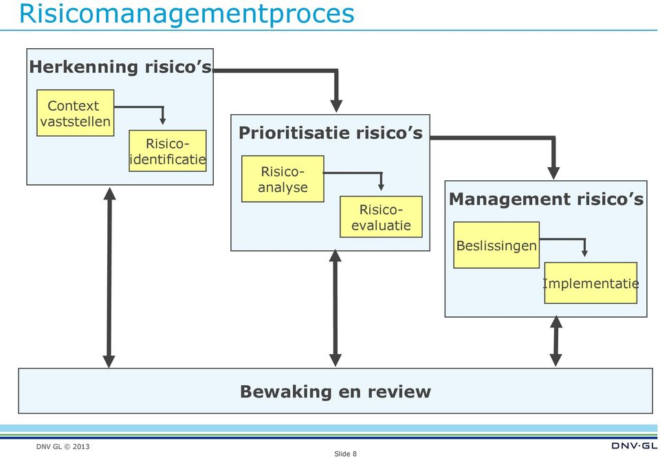 s Risicoanalyse Risicoevaluatie Management risico s
