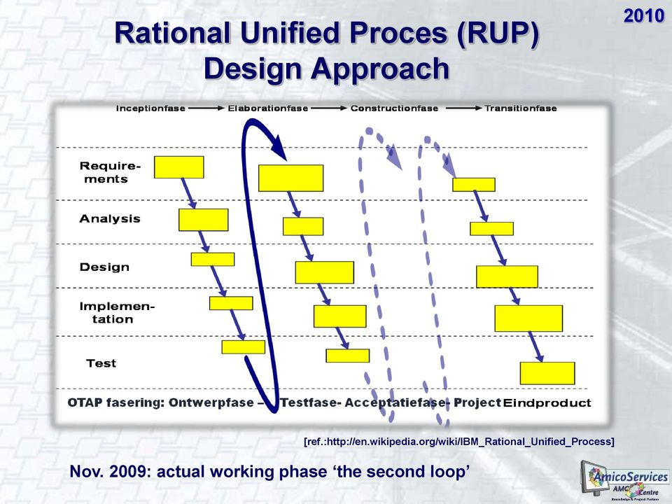 org/wiki/ibm_rational_unified_process]