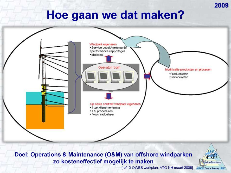van offshore windparken zo