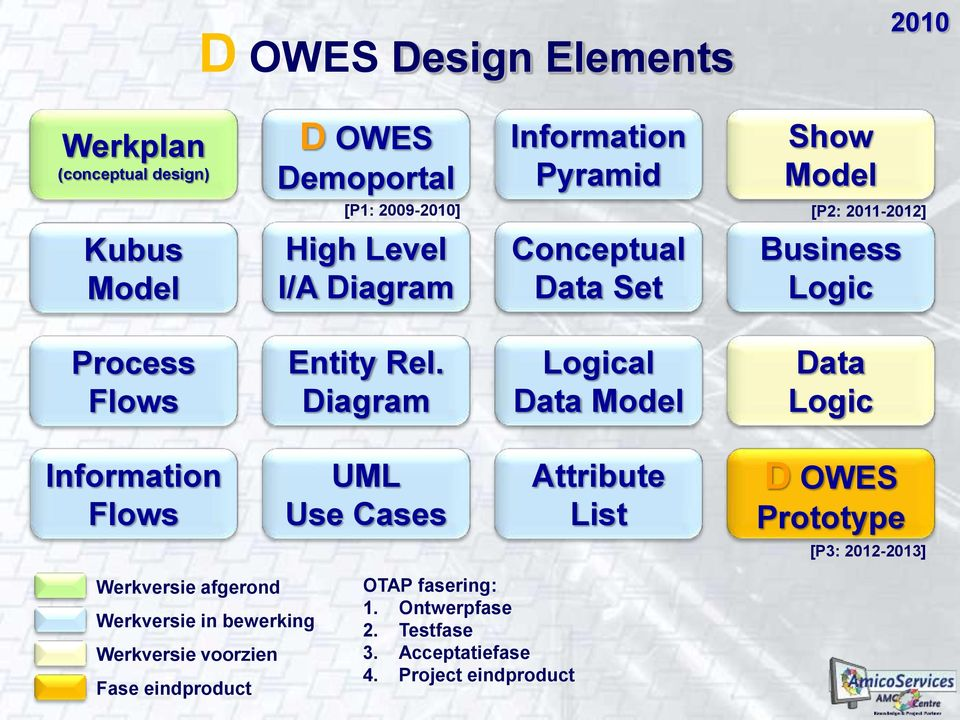 Diagram Logical Data Model Data Logic Information Flows UML Use Cases Attribute List D OWES Prototype [P3: 2012-2013] Werkversie