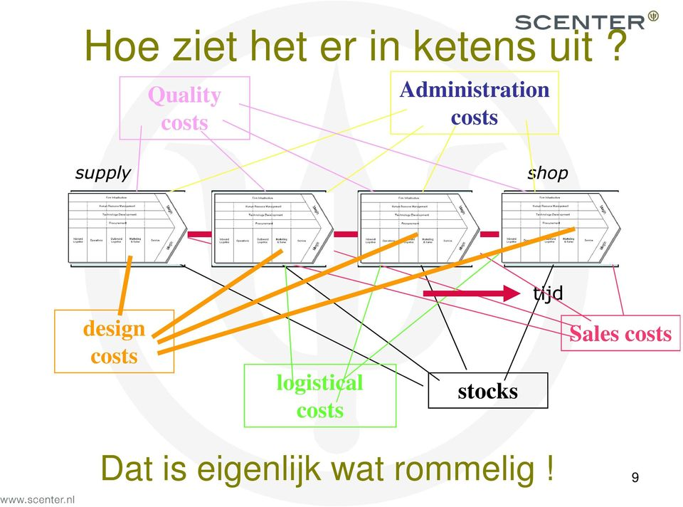 supply shop tijd design costs logistical