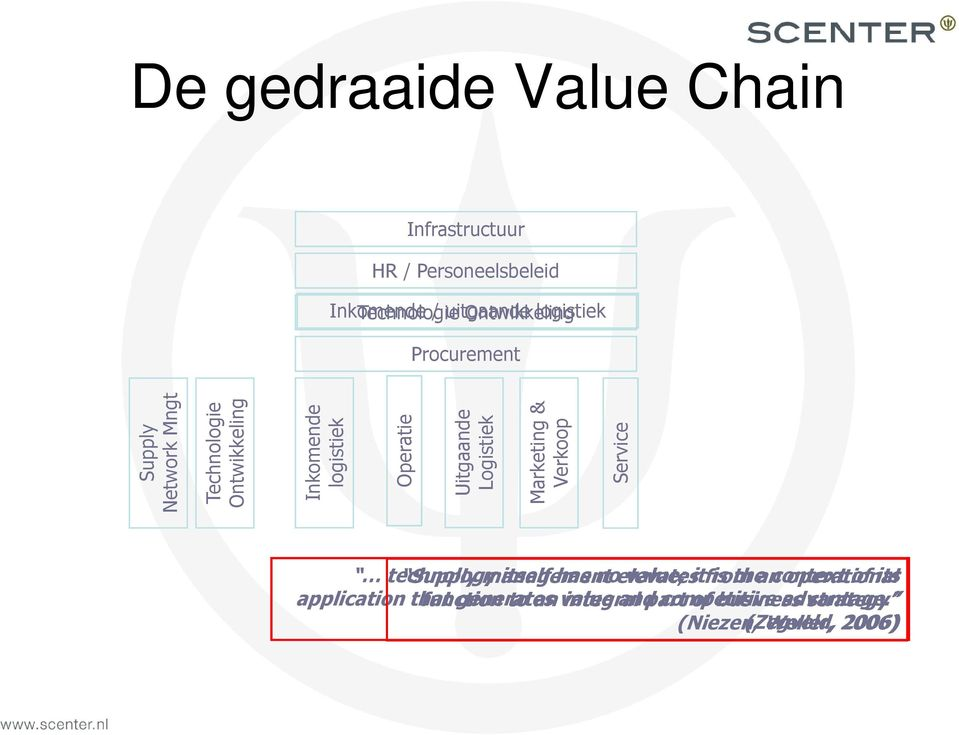 Verkoop Service technology Supply management itself has no elevates value; it from is the an context operational of its