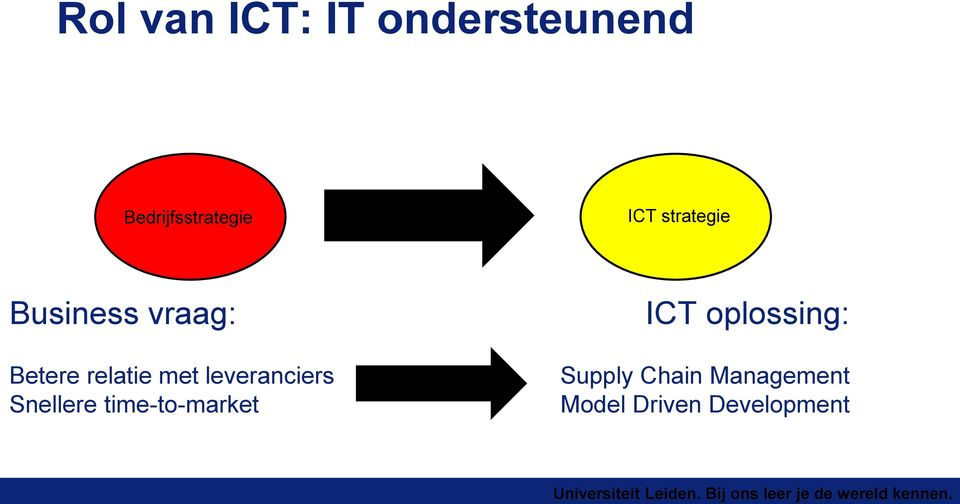leveranciers Snellere time-to-market ICT