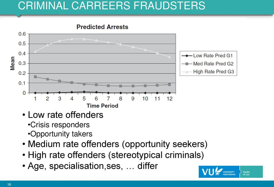 offenders (opportunity seekers) High rate offenders