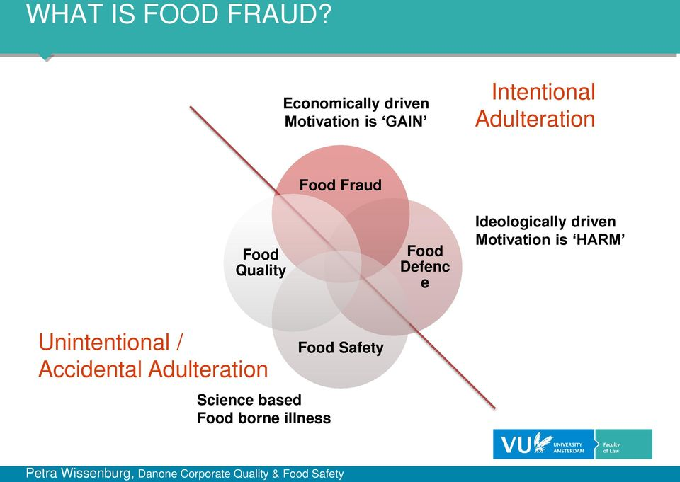 Food Quality Food Defenc e Ideologically driven Motivation is HARM