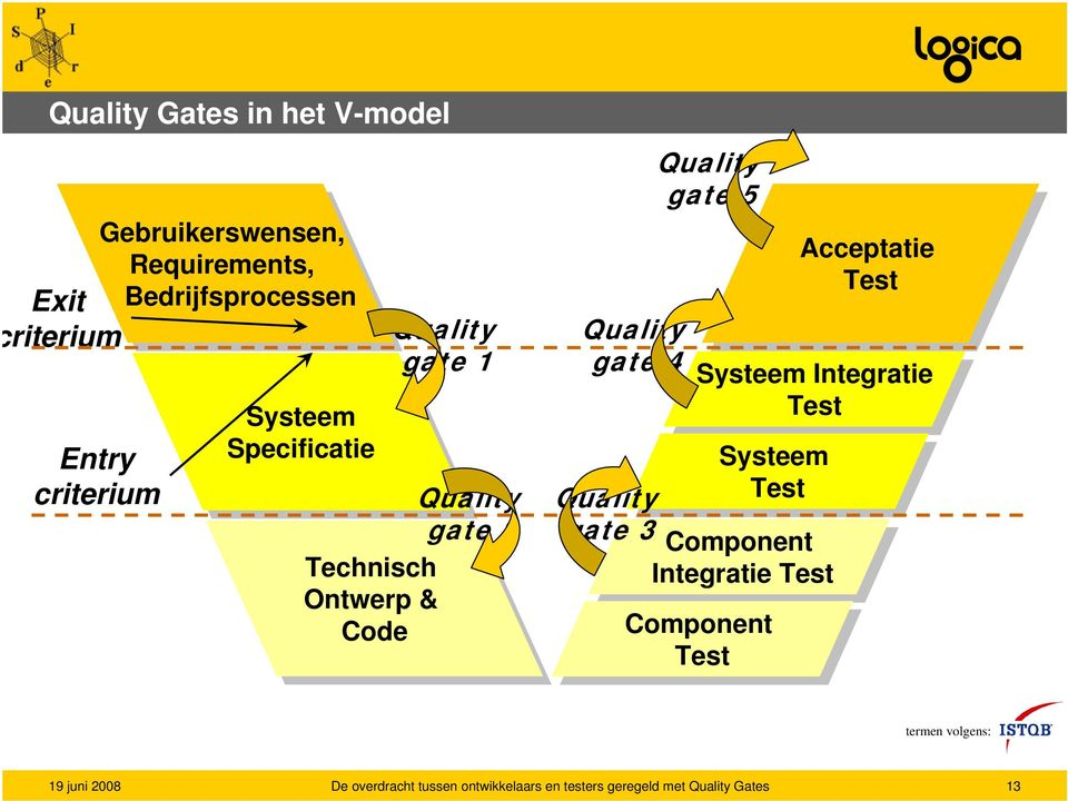Ontwerp & Code Code Quality gate 4 Quality gate 3 Quality gate 5 Component Test Test