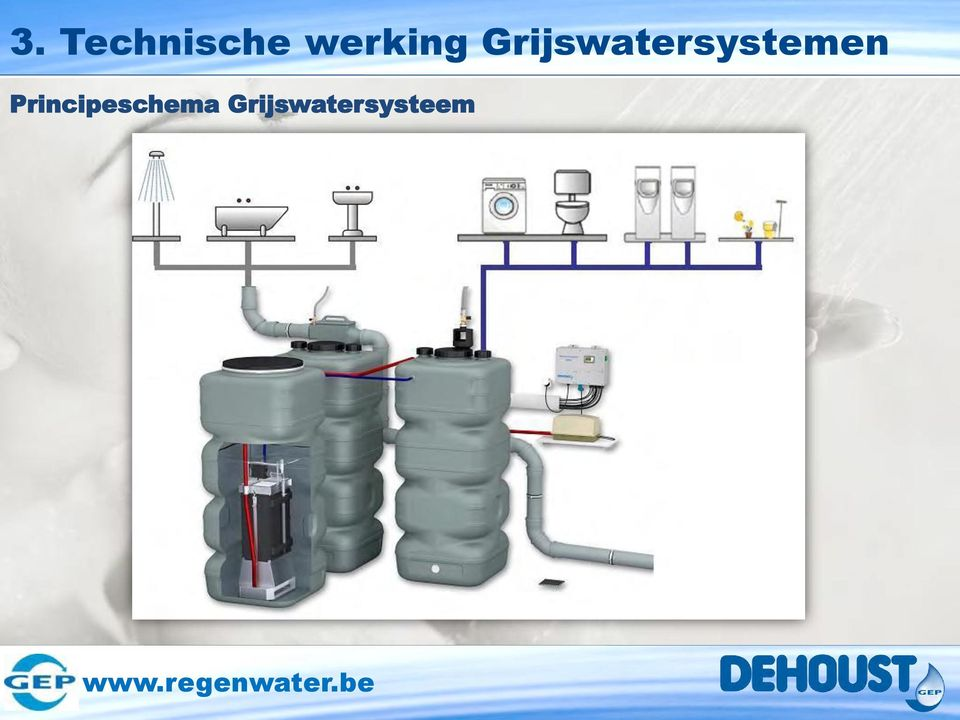 Grijswatersystemen