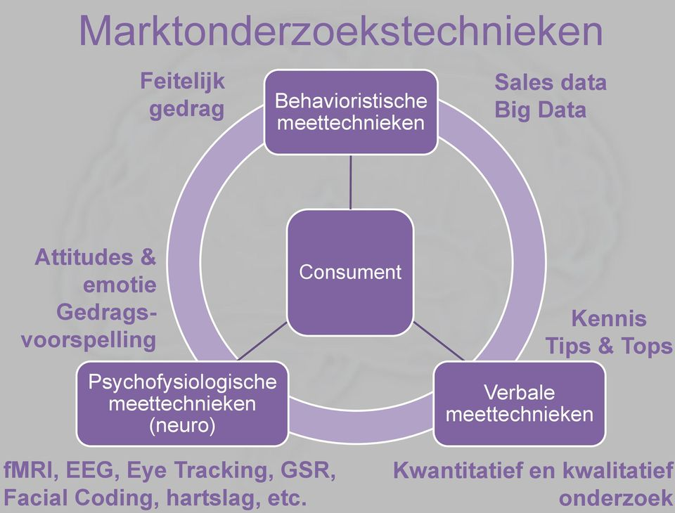 meettechnieken (neuro) Consument Verbale meettechnieken Kennis Tips & Tops fmri,