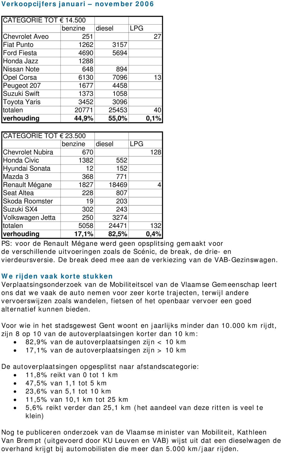 Yaris 3452 3096 totalen 20771 25453 40 verhouding 44,9% 55,0% 0,1% CATEGORIE TOT 23.